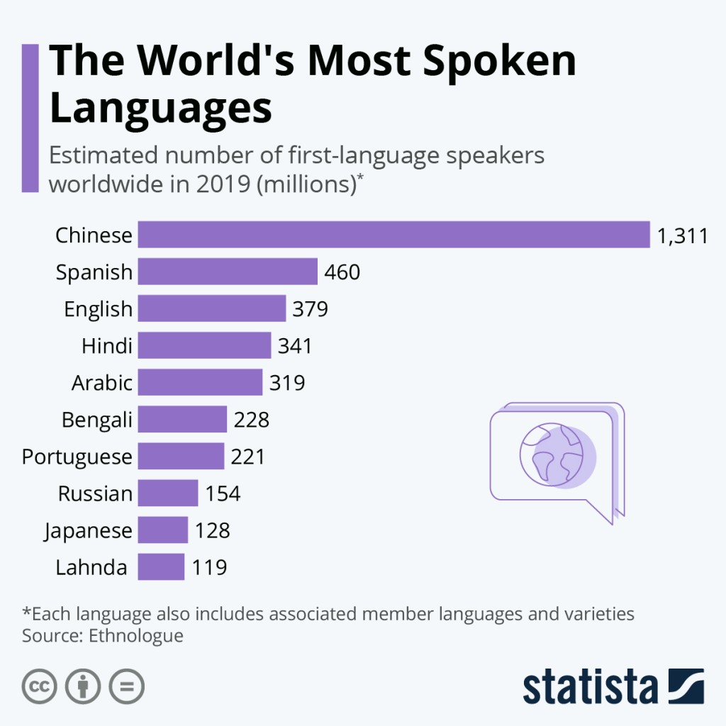 The most widely spoken language in the world